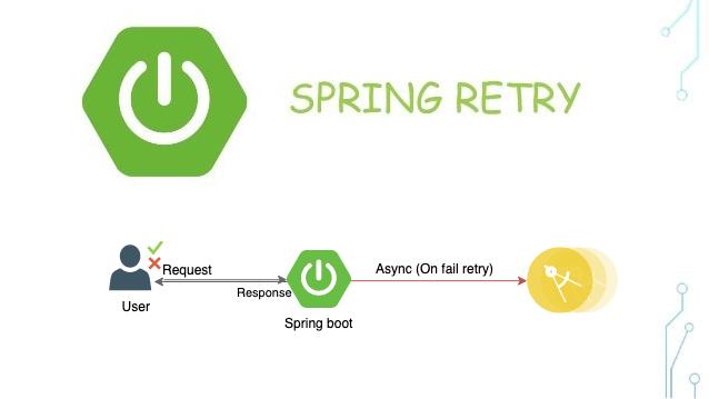Spring Retry